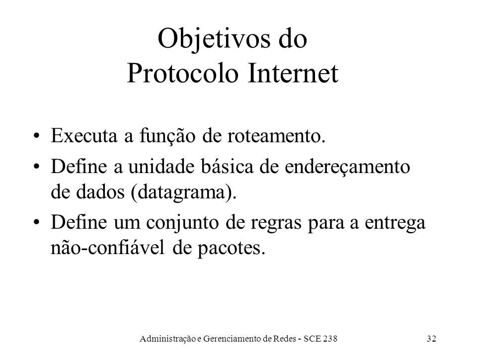 Administração e Gerenciamento de Redes - SCE 23832 Objetivos do Protocolo Internet Executa a função de roteamento.