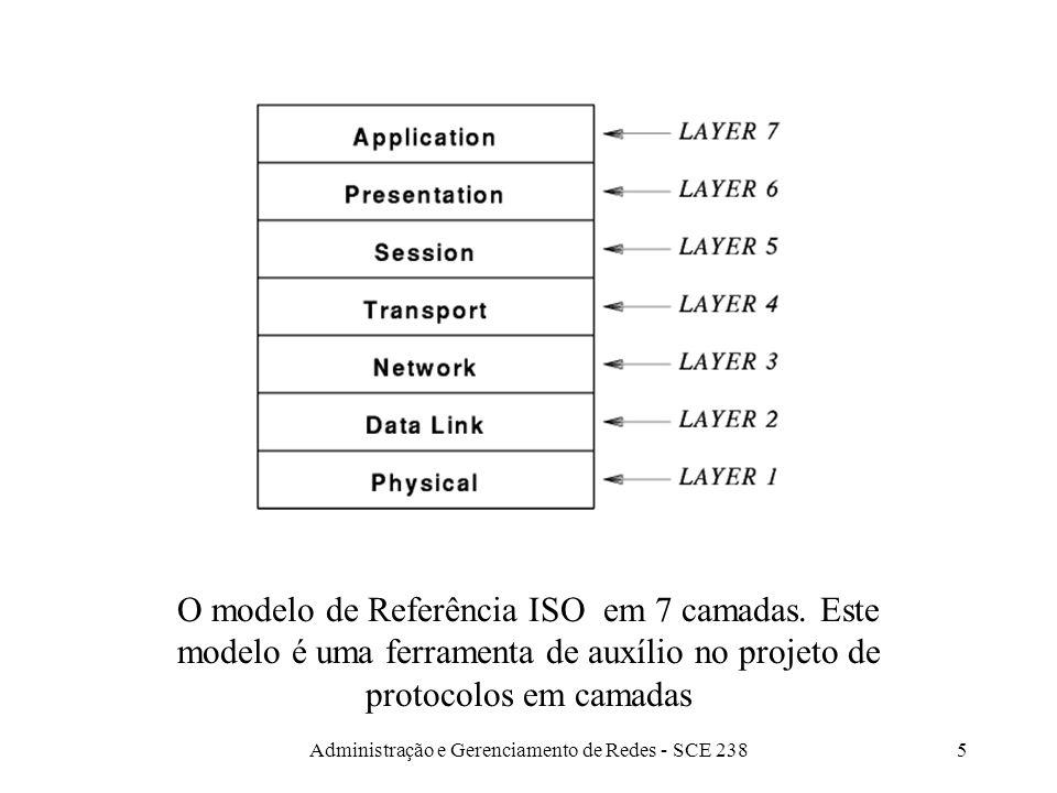 Administração e Gerenciamento de Redes - SCE 2385 O modelo de Referência ISO em 7 camadas.
