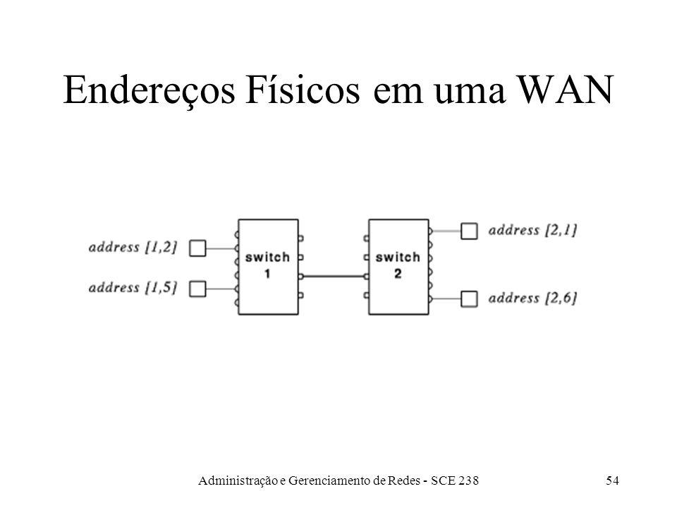 Administração e Gerenciamento de Redes - SCE 23854 Endereços Físicos em uma WAN