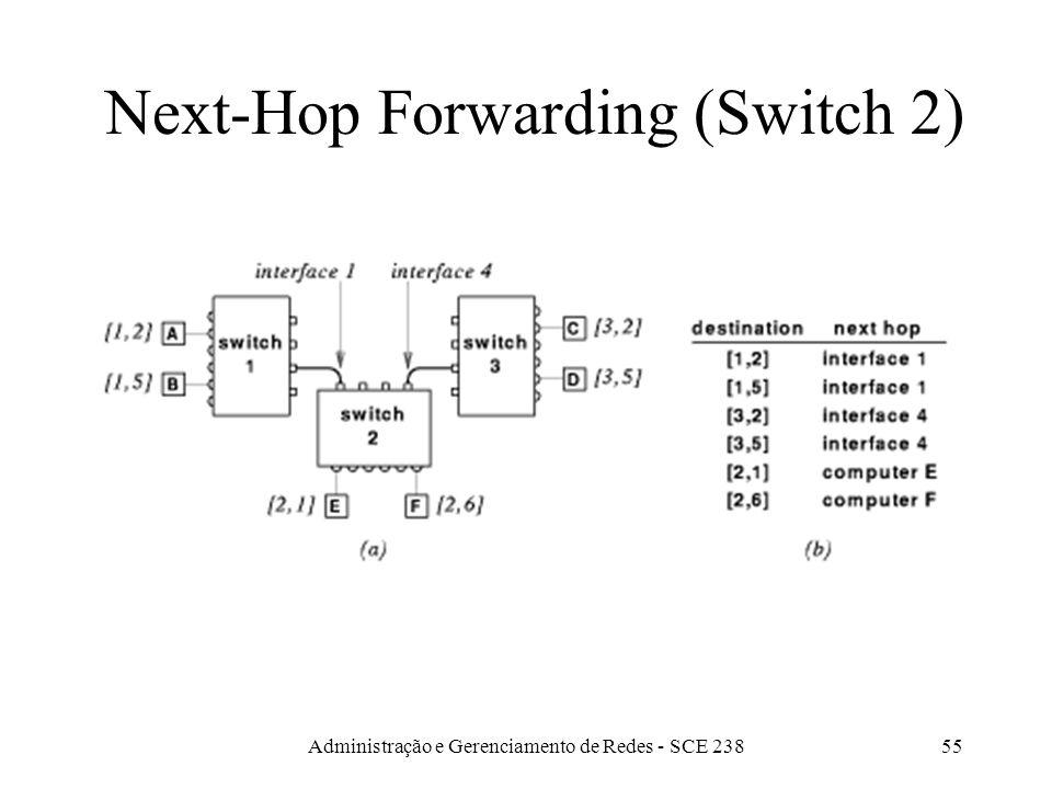 Administração e Gerenciamento de Redes - SCE 23855 Next-Hop Forwarding (Switch 2)