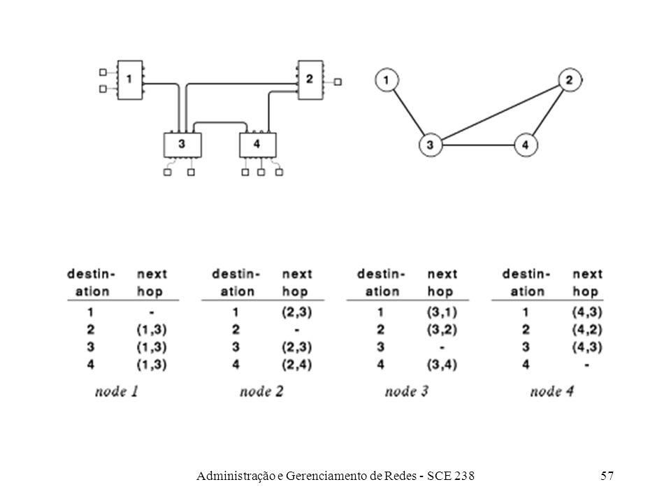 Administração e Gerenciamento de Redes - SCE 23857