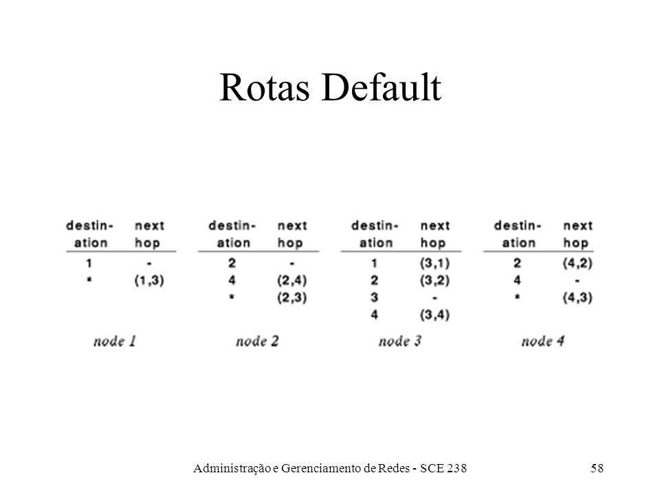 Administração e Gerenciamento de Redes - SCE 23858 Rotas Default