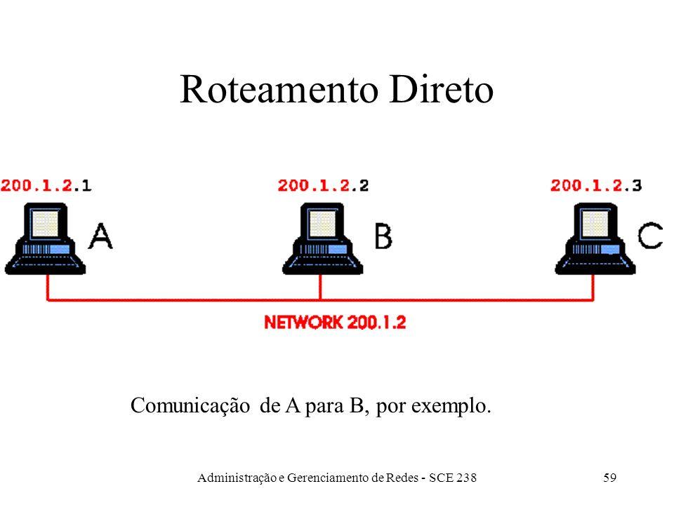 Administração e Gerenciamento de Redes - SCE 23859 Roteamento Direto Comunicação de A para B, por exemplo.