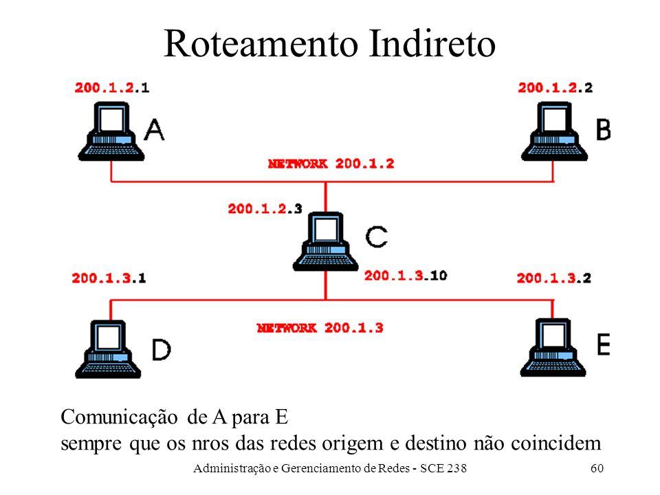 Administração e Gerenciamento de Redes - SCE 23860 Roteamento Indireto Comunicação de A para E sempre que os nros das redes origem e destino não coincidem