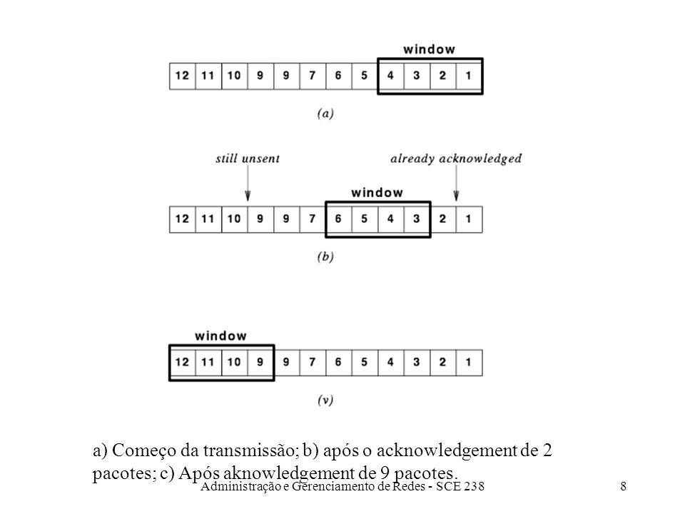 Administração e Gerenciamento de Redes - SCE 2388 a) Começo da transmissão; b) após o acknowledgement de 2 pacotes; c) Após aknowledgement de 9 pacotes.