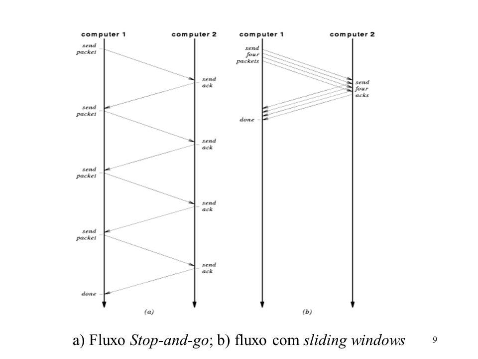 Administração e Gerenciamento de Redes - SCE 2389 a) Fluxo Stop-and-go; b) fluxo com sliding windows