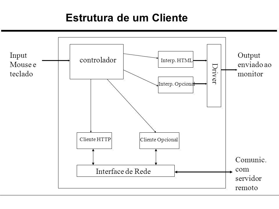 Estrutura de um Cliente controlador Interp. HTML Interp.