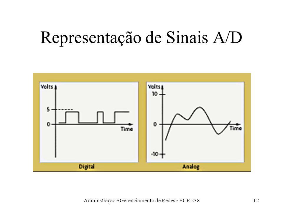 Adminstração e Gerenciamento de Redes - SCE 23811 Conversão analógico-digital