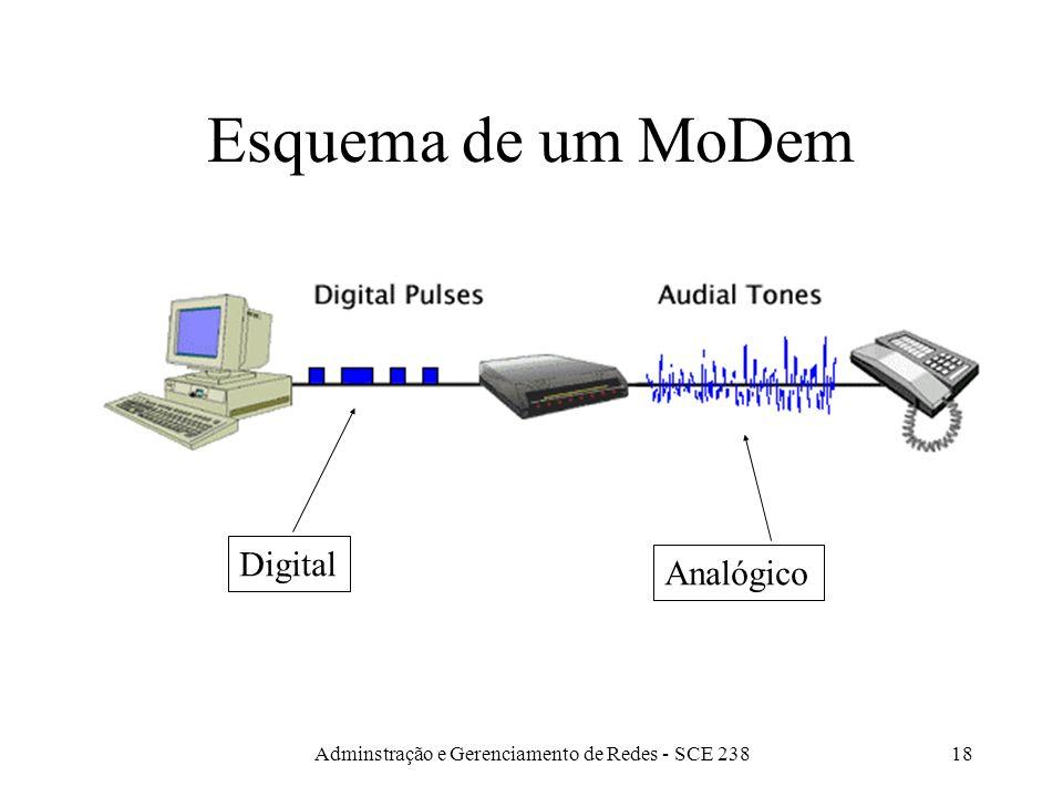Adminstração e Gerenciamento de Redes - SCE 23817 Convertendo tipos de sinais Modem: recebe dados digitais e converte-os para a forma analógica, para transmissão sobre um meio, por exemplo, linha telefônica.