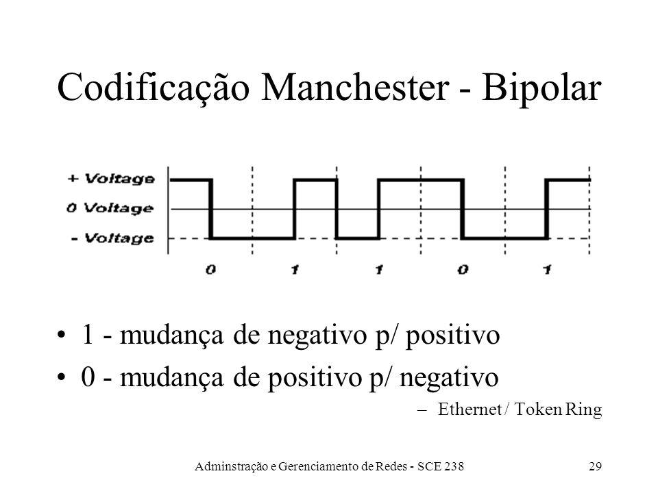 Adminstração e Gerenciamento de Redes - SCE 23828 Codificação Bipolar Utiliza voltagens negativa, positiva e zero.