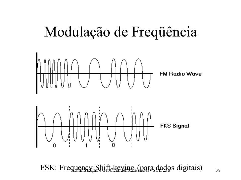 Adminstração e Gerenciamento de Redes - SCE 23837 Modulação de Amplitude ASK: Amplitude Shift-keying (para dados digitais)