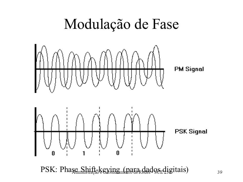 Adminstração e Gerenciamento de Redes - SCE 23838 Modulação de Freqüência FSK: Frequency Shift-keying (para dados digitais)