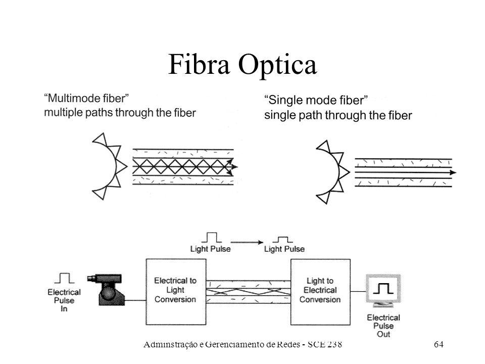 Adminstração e Gerenciamento de Redes - SCE 23863 Fibra Optica Cara Usada em backbones ou redes anel FDDI (100 Mbps) Alta capacidade Imune a interferências eletro magnéticas Baixa perda Dificuldade para fazer junções.
