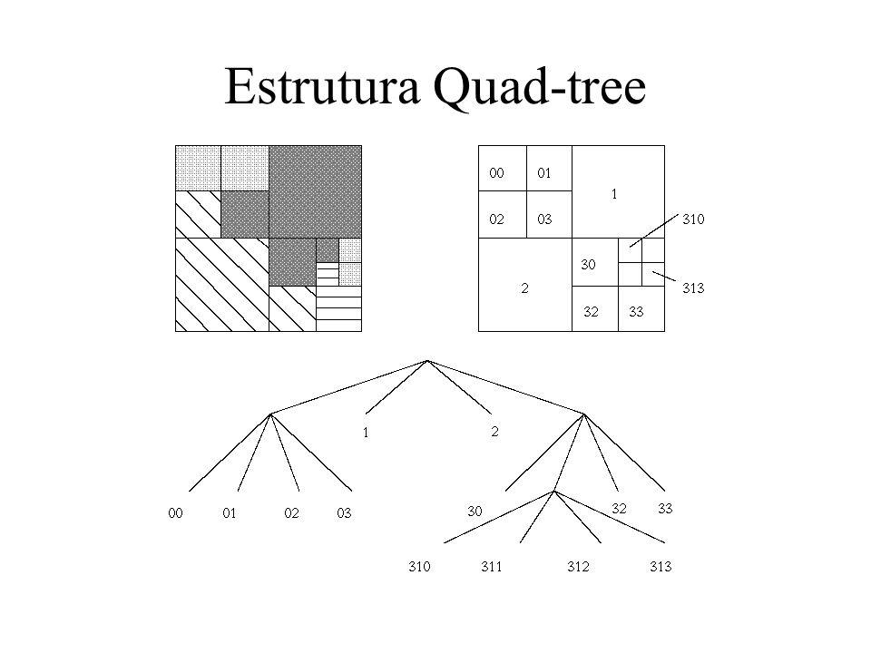 Divisão e Fusão (split-and-merge) Combinação de ambos os métodos Representação de imagens em pirâmides: Quad- tree Regiões têm formato quadrado