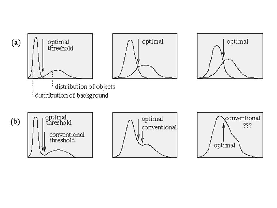 Limiar Ótimo Limiar escolhido como o nível de cinza mais próximo correspondente a probabilidade mínima entre dois pontos de máximo de duas ou mais distribuições normais.