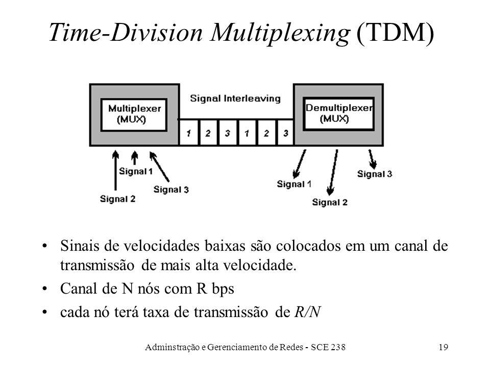 Adminstração e Gerenciamento de Redes - SCE 23818 Largura da Banda - Bandwidth O nro de freqüências que pode ser acomodado num canal de transmissão. A