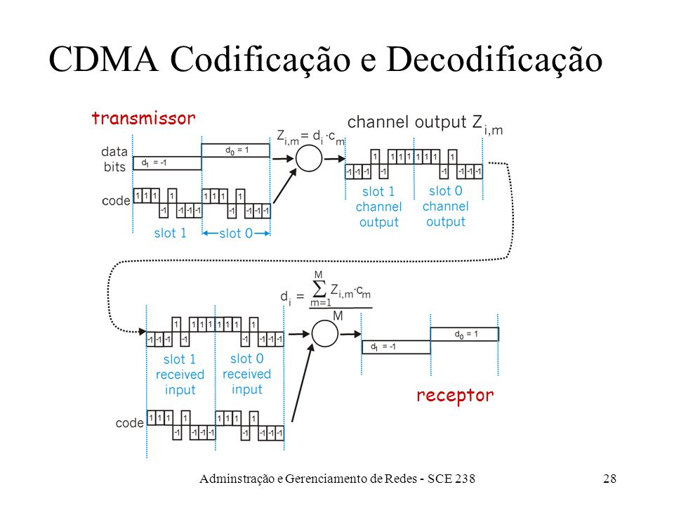 Adminstração e Gerenciamento de Redes - SCE 23827 Particionamento de Canal (CDMA) CDMA (Acesso Múltiplo por Divisão de Códigos) um código único é atri