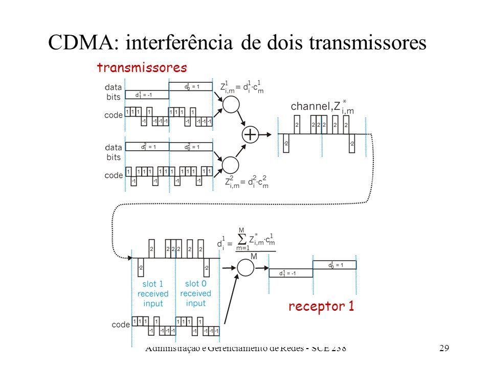 Adminstração e Gerenciamento de Redes - SCE 23828 CDMA Codificação e Decodificação transmissor receptor