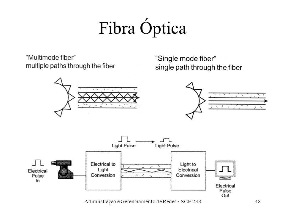 Adminstração e Gerenciamento de Redes - SCE 23847 Fibra Óptica Cara Usada em backbones ou redes anel FDDI (100 Mbps) Alta capacidade Imune a interferê