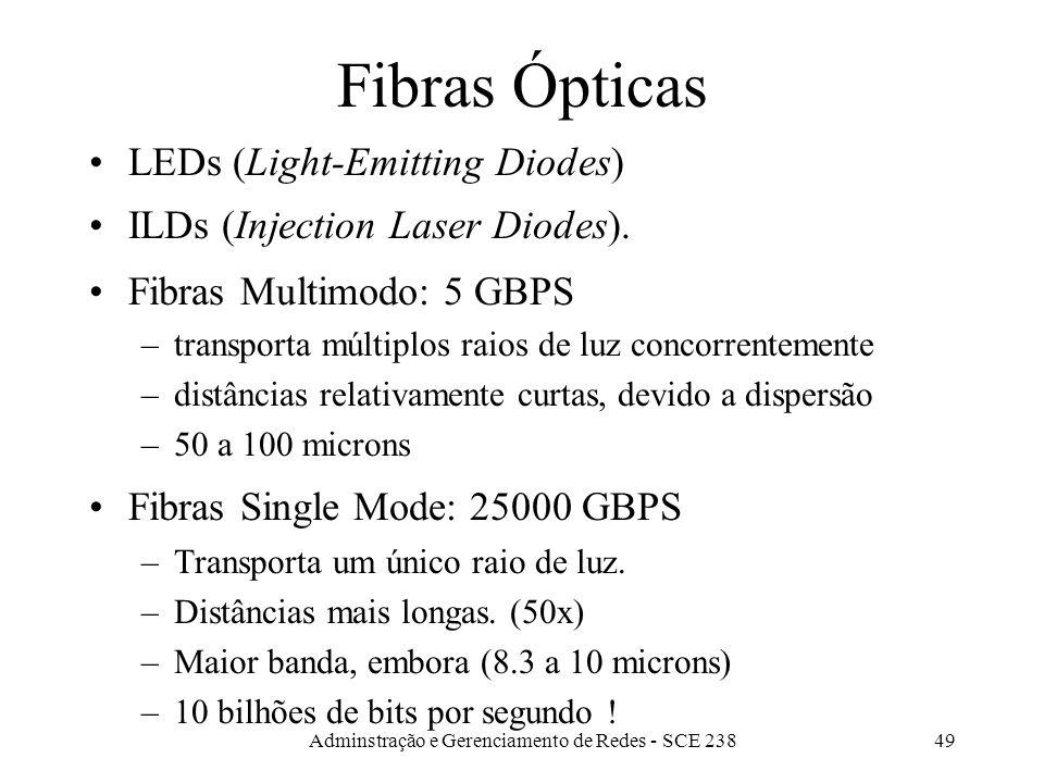 Adminstração e Gerenciamento de Redes - SCE 23848 Fibra Óptica