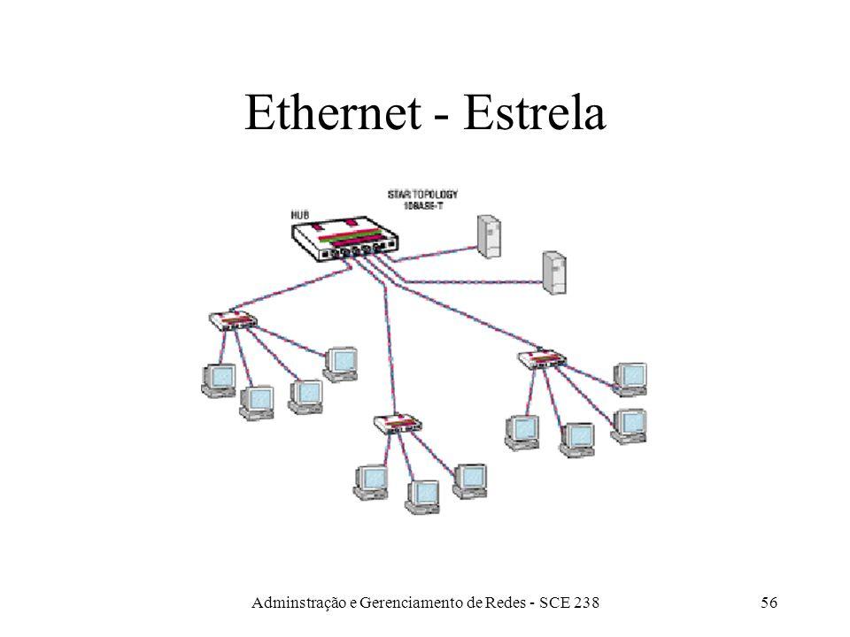 Adminstração e Gerenciamento de Redes - SCE 23855 Ethernet - Barramento