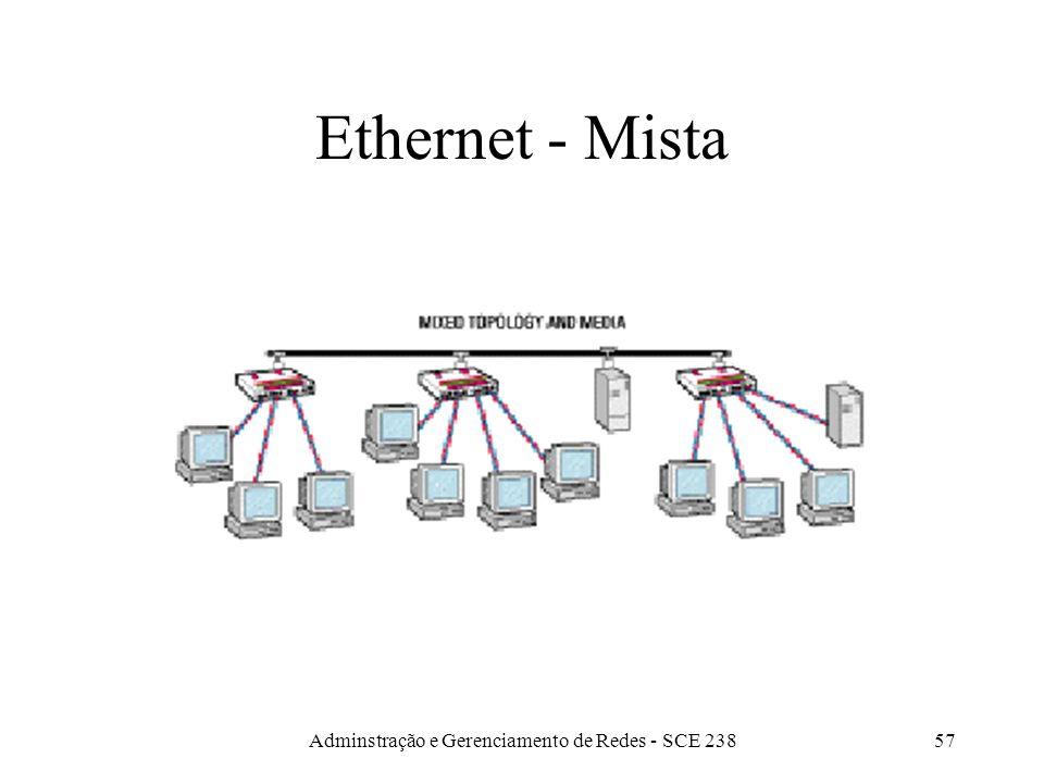 Adminstração e Gerenciamento de Redes - SCE 23856 Ethernet - Estrela