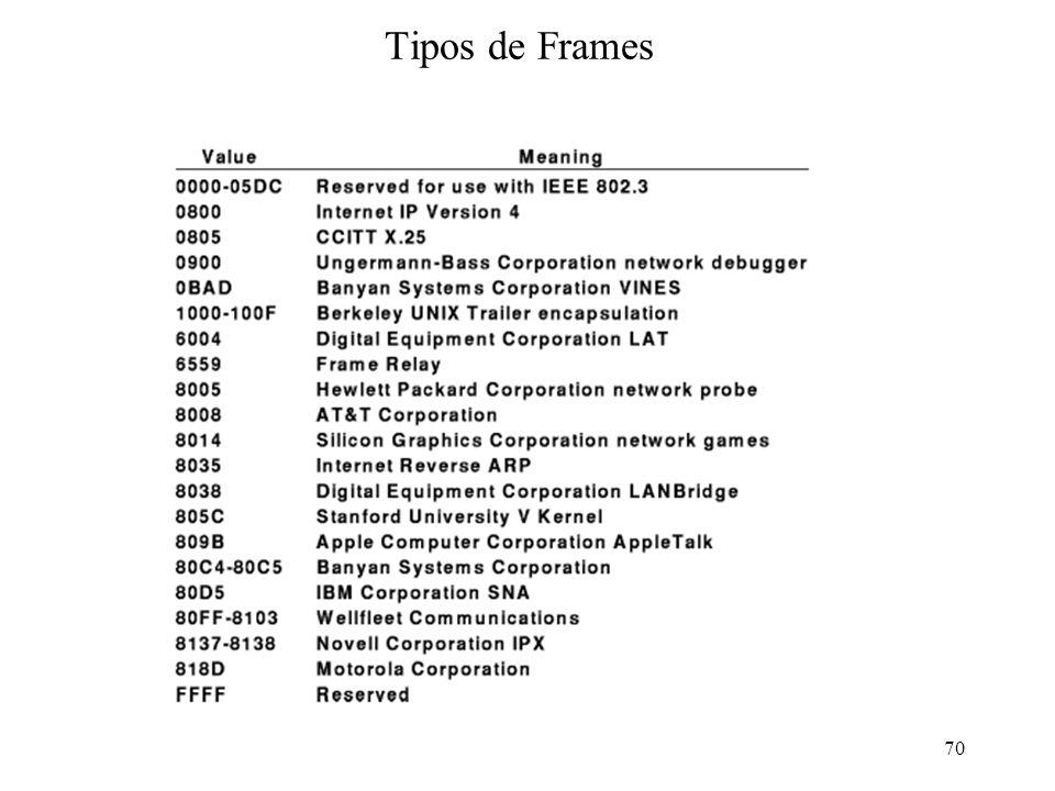 Adminstração e Gerenciamento de Redes - SCE 23869 Frame Ethernet