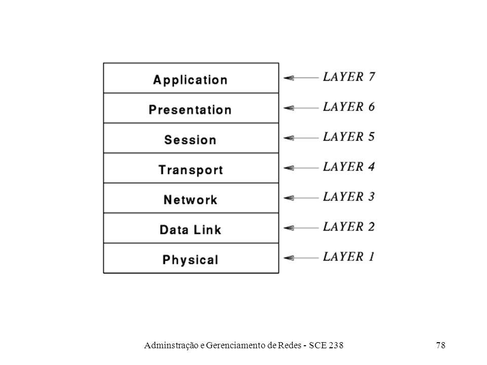 Adminstração e Gerenciamento de Redes - SCE 23877 3 - Conectividade. Estendendo uma LAN –Repetidores (Repeaters) –Pontes (Bridges) –Switches –Roteador