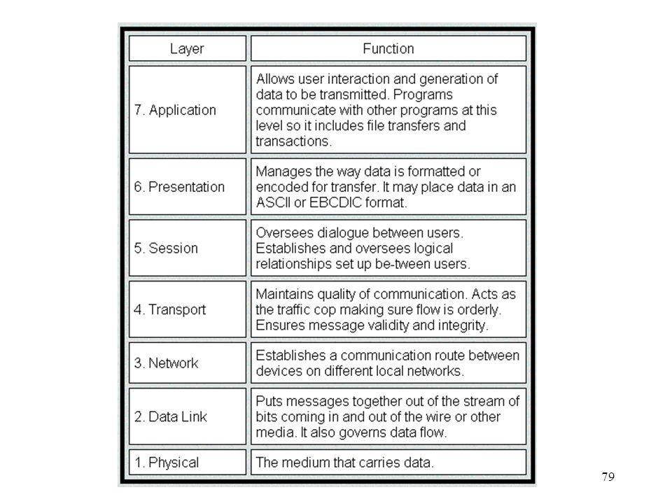 Adminstração e Gerenciamento de Redes - SCE 23878