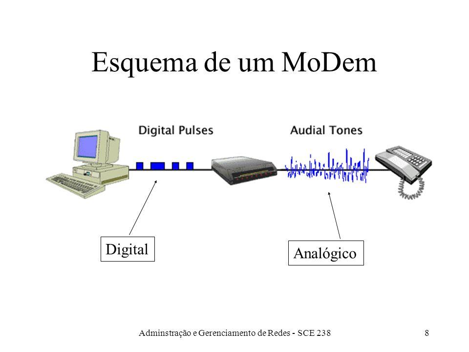 Adminstração e Gerenciamento de Redes - SCE 2387 Convertendo tipos de sinais Modem: recebe dados digitais e converte-os para a forma analógica, para t