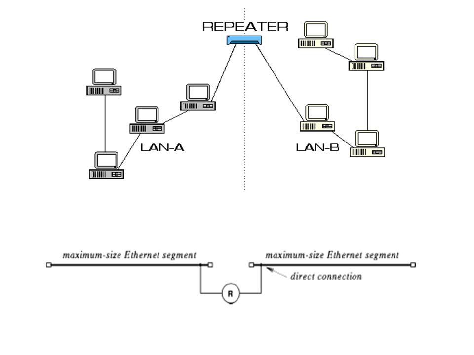 Adminstração e Gerenciamento de Redes - SCE 23880 Repetidores Pega um sinal e o repete ! Não apenas amplifica, tenta também regenerá-lo (eliminando ru