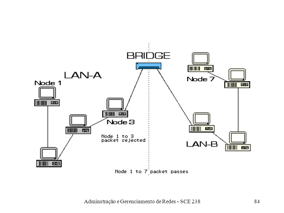 Adminstração e Gerenciamento de Redes - SCE 23883 Bridges Mais inteligente que um repetidor –Camada 2 (Data Link) do modelo ISO –Entende o formato do