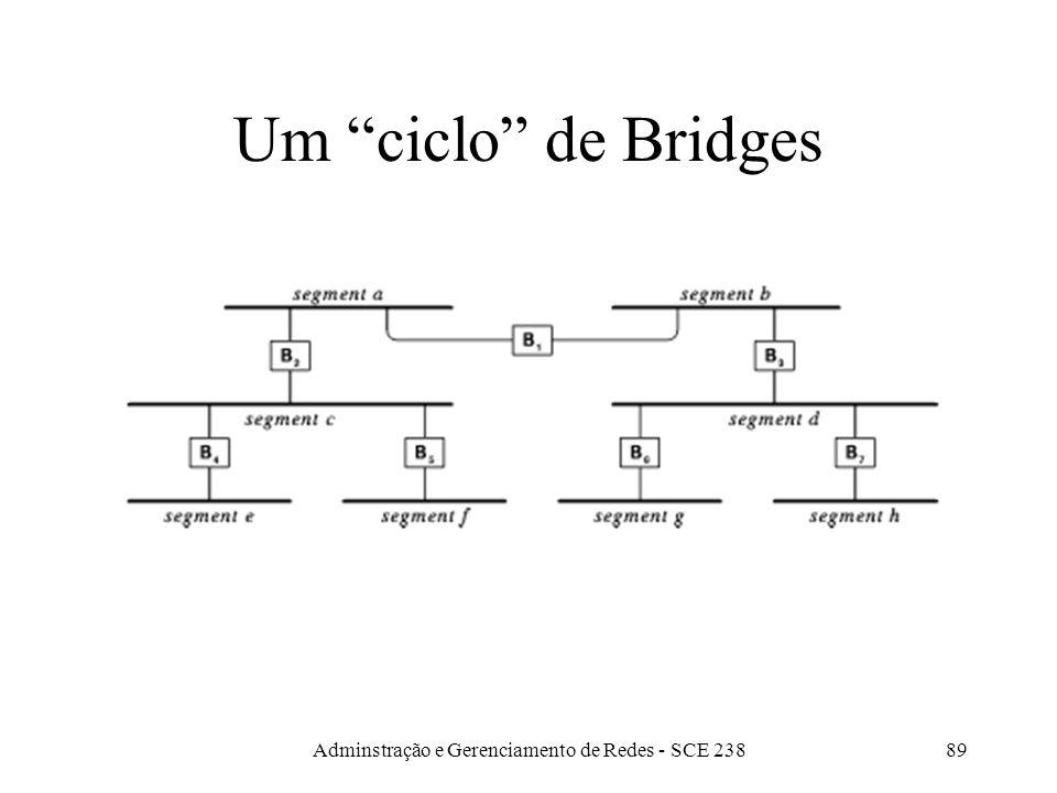 Adminstração e Gerenciamento de Redes - SCE 23888 Uso de bridge - 2