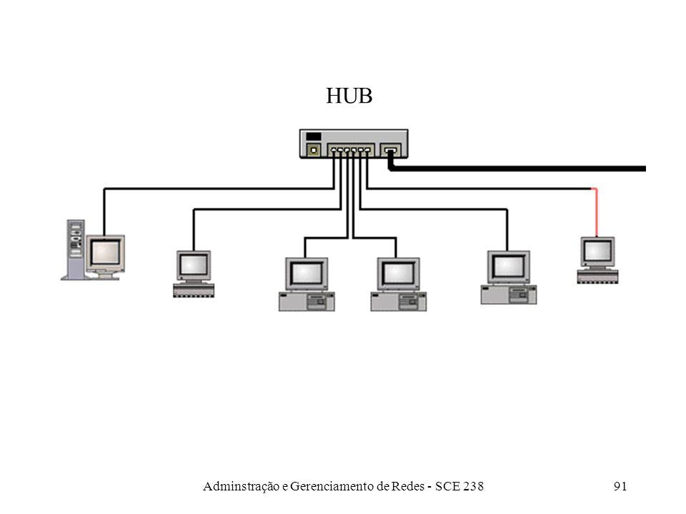 Adminstração e Gerenciamento de Redes - SCE 23890 Hubs Inicialmente: um concentrador de fiação Hubs mais modernos – stack (pilhas de hubs): max 10 (IB