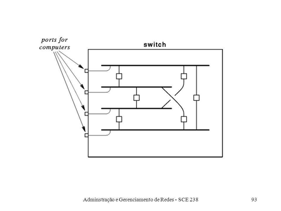 Adminstração e Gerenciamento de Redes - SCE 23892 Switches Tem a aparência de um hub –HUB: age como um longo fio compartilhado –SWITCH: simula uma red
