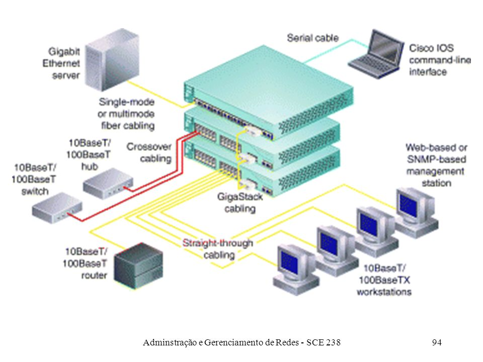 Adminstração e Gerenciamento de Redes - SCE 23893