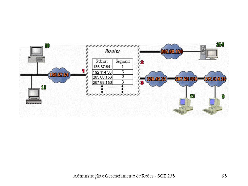 Adminstração e Gerenciamento de Redes - SCE 23897