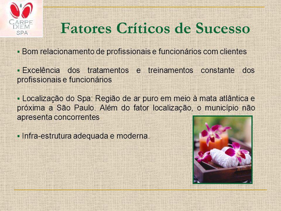 Fatores Críticos de Sucesso Bom relacionamento de profissionais e funcionários com clientes Excelência dos tratamentos e treinamentos constante dos pr
