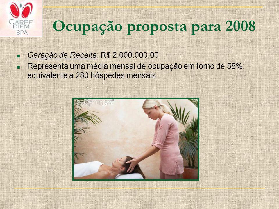 Ocupação proposta para 2008 Geração de Receita: R$ 2.000.000,00 Representa uma média mensal de ocupação em torno de 55%; equivalente a 280 hóspedes me