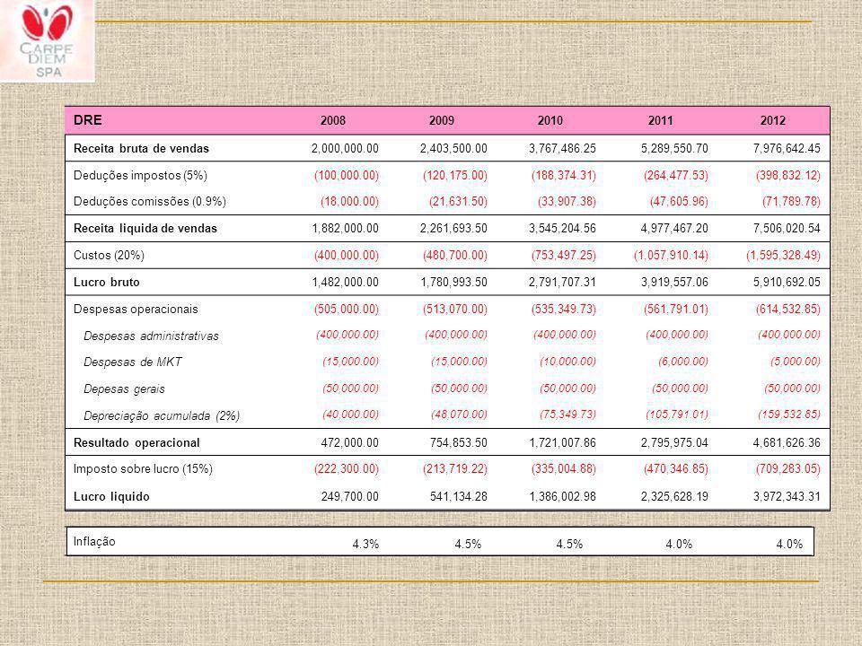 DRE 20082009201020112012 Receita bruta de vendas2,000,000.002,403,500.003,767,486.255,289,550.707,976,642.45 Deduções impostos (5%)(100,000.00)(120,17