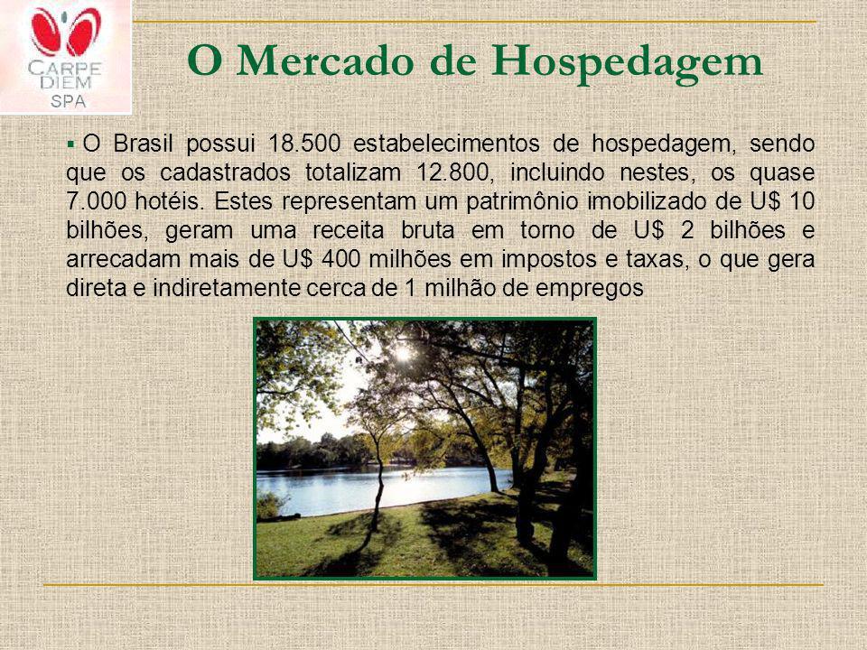 O Mercado de Hospedagem O Brasil possui 18.500 estabelecimentos de hospedagem, sendo que os cadastrados totalizam 12.800, incluindo nestes, os quase 7