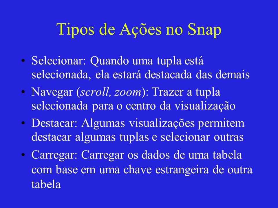 Tipos de Ações no Snap Selecionar: Quando uma tupla está selecionada, ela estará destacada das demais Navegar (scroll, zoom): Trazer a tupla seleciona