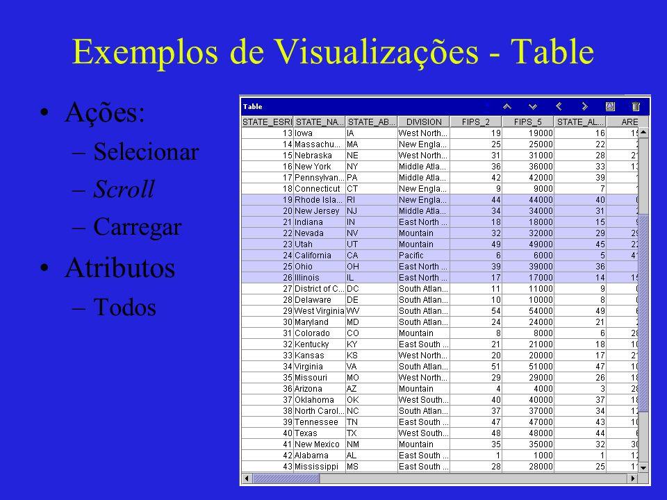Exemplos de Visualizações - Table Ações: –Selecionar –Scroll –Carregar Atributos –Todos