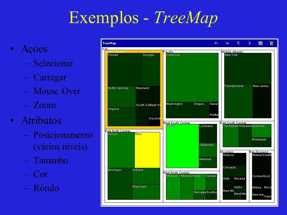 Exemplos - TreeMap Açoes –Selecionar –Carregar –Mouse Over –Zoom Atributos –Posicionamento (vários níveis) –Tamanho –Cor –Rótulo