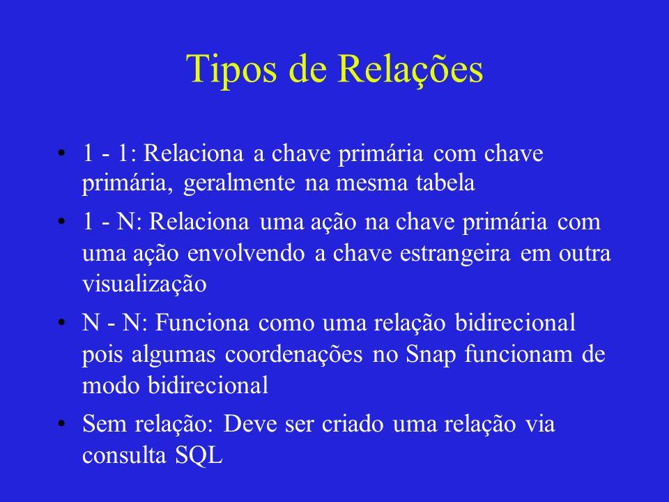 Tipos de Relações 1 - 1: Relaciona a chave primária com chave primária, geralmente na mesma tabela 1 - N: Relaciona uma ação na chave primária com uma