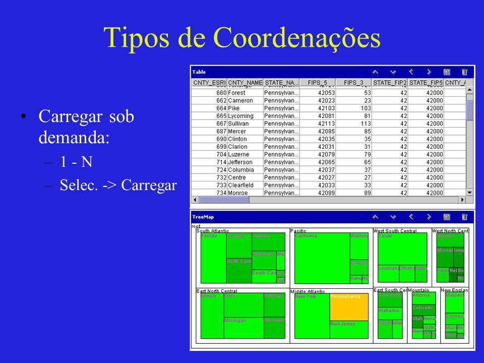 Tipos de Coordenações Carregar sob demanda: –1 - N –Selec. -> Carregar