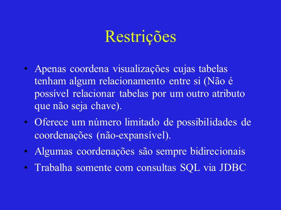 Restrições Apenas coordena visualizações cujas tabelas tenham algum relacionamento entre si (Não é possível relacionar tabelas por um outro atributo q