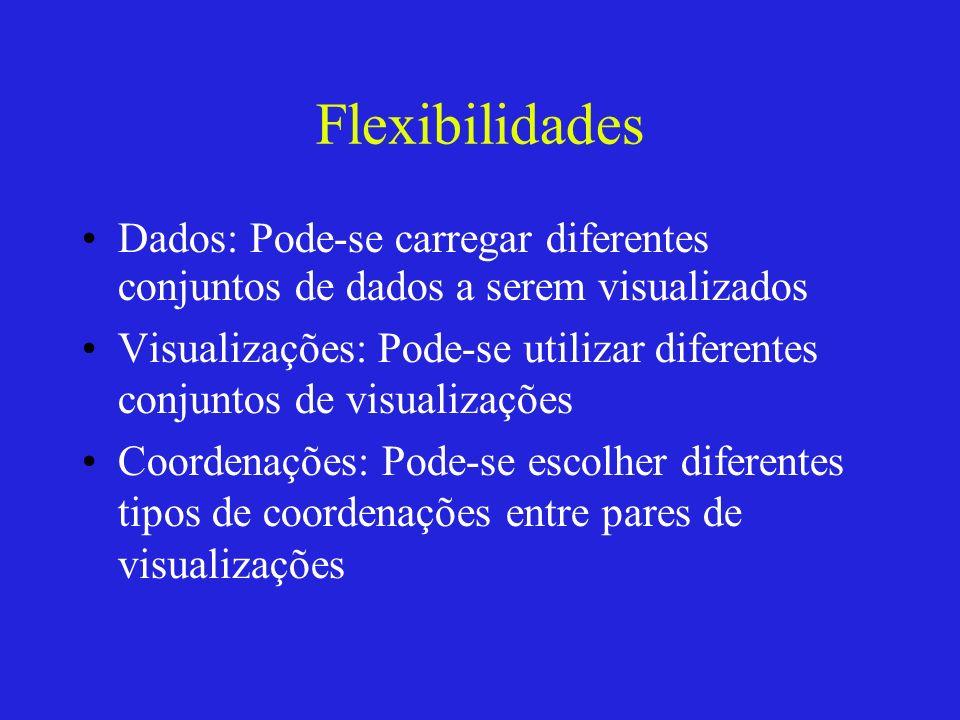 Flexibilidades Dados: Pode-se carregar diferentes conjuntos de dados a serem visualizados Visualizações: Pode-se utilizar diferentes conjuntos de visu