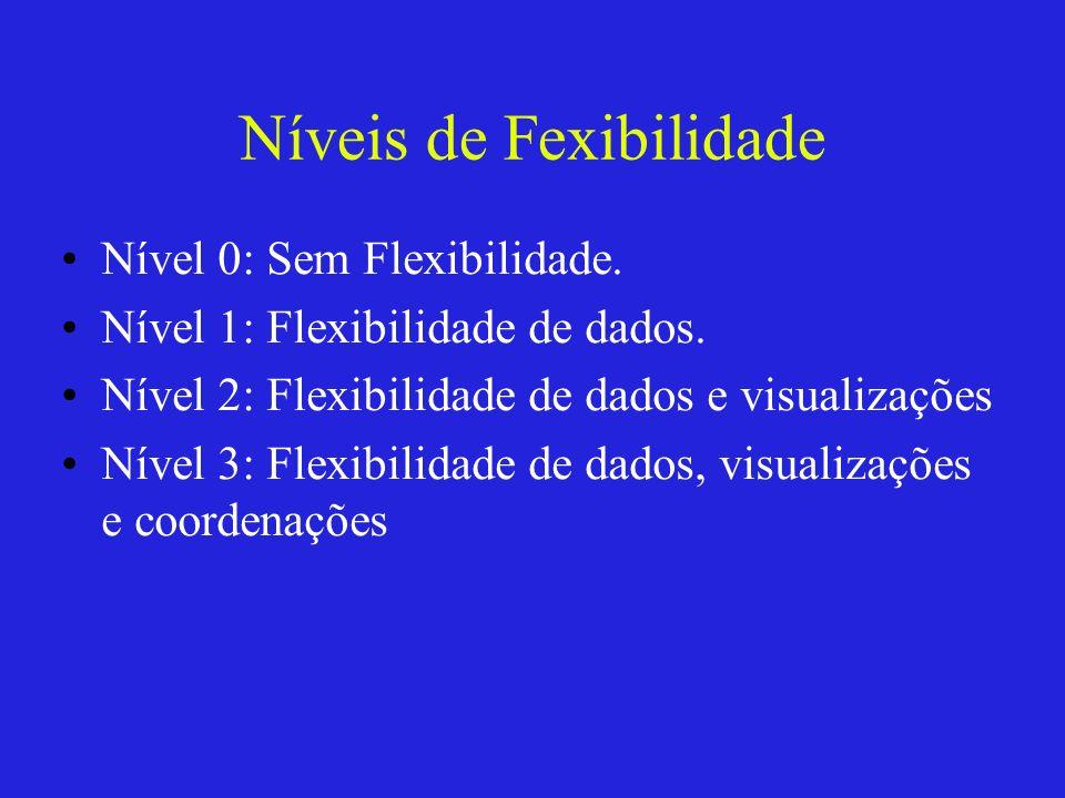 Níveis de Fexibilidade Nível 0: Sem Flexibilidade. Nível 1: Flexibilidade de dados. Nível 2: Flexibilidade de dados e visualizações Nível 3: Flexibili