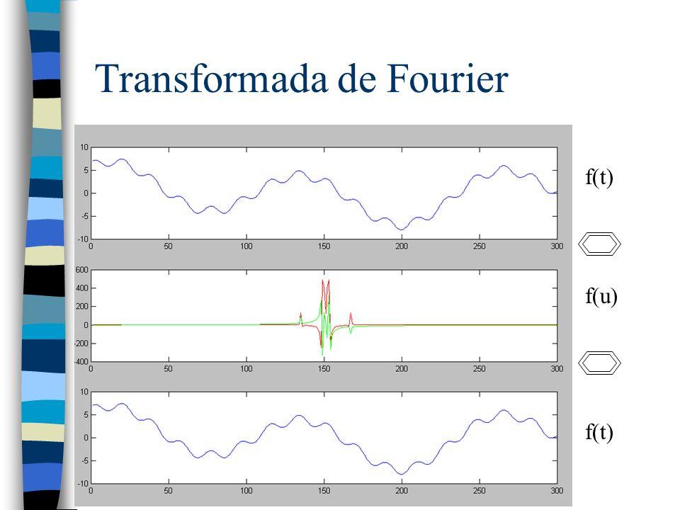 Transformada de Fourier f(t) f(u) f(t)
